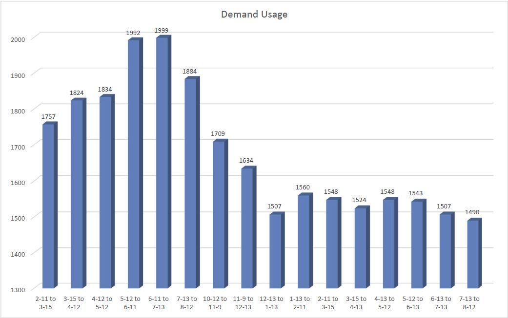 power quality chart