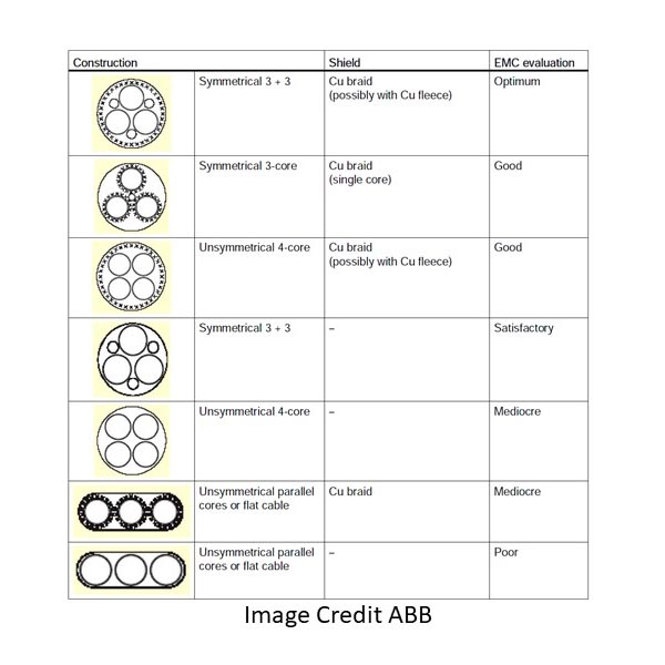 cable configurations and cable performance