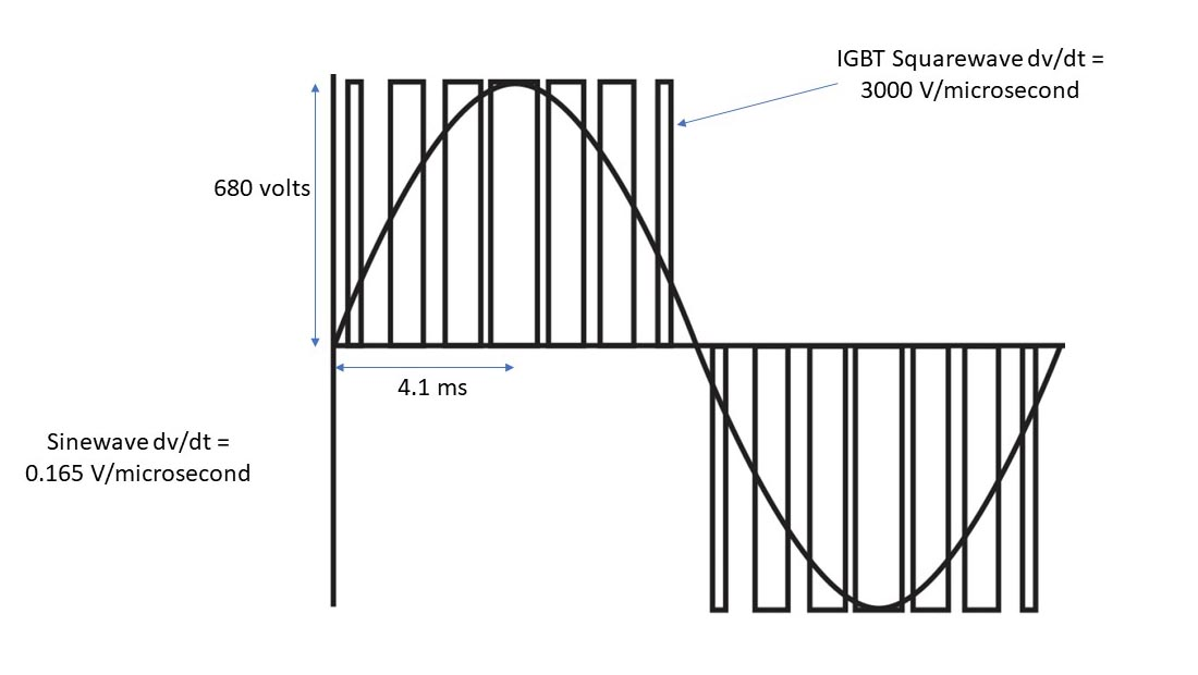 vfd waveforms