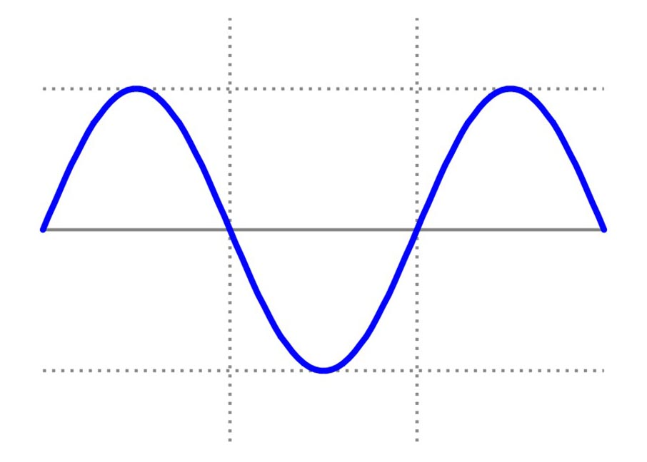 utility gride voltage graph